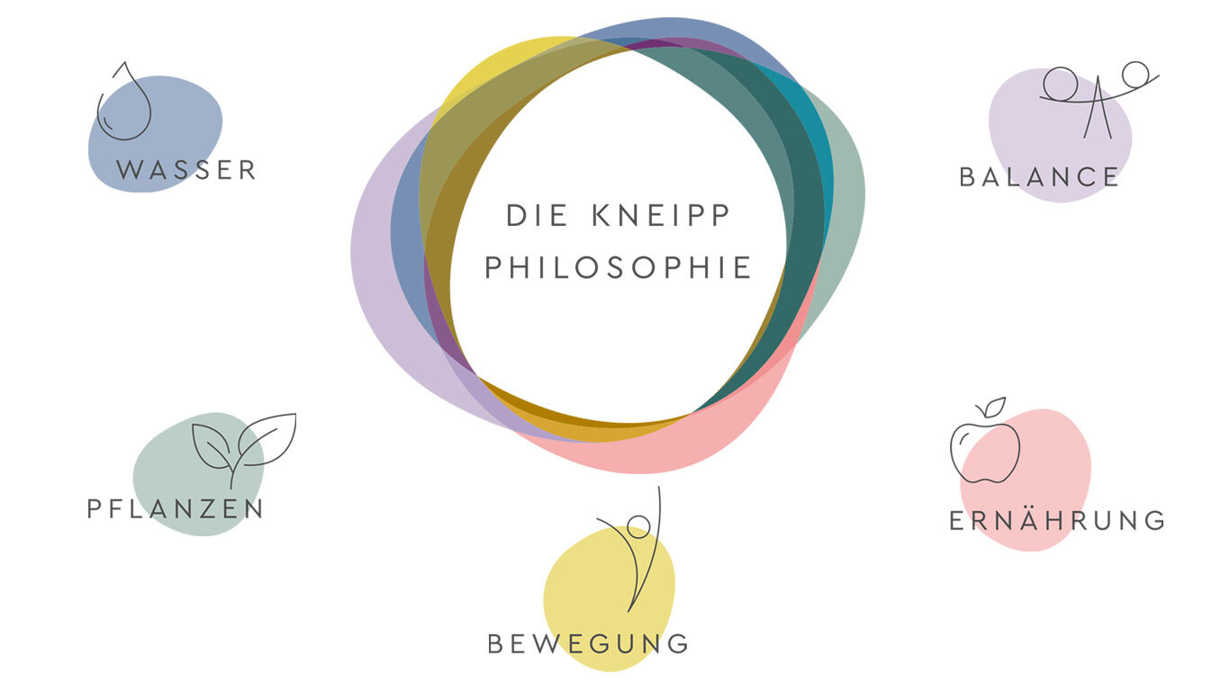 Die Kneipp-Philosophie mit den 5 Säulen Wasser, Pflanzen, Bewegung, Ernährung und Balance