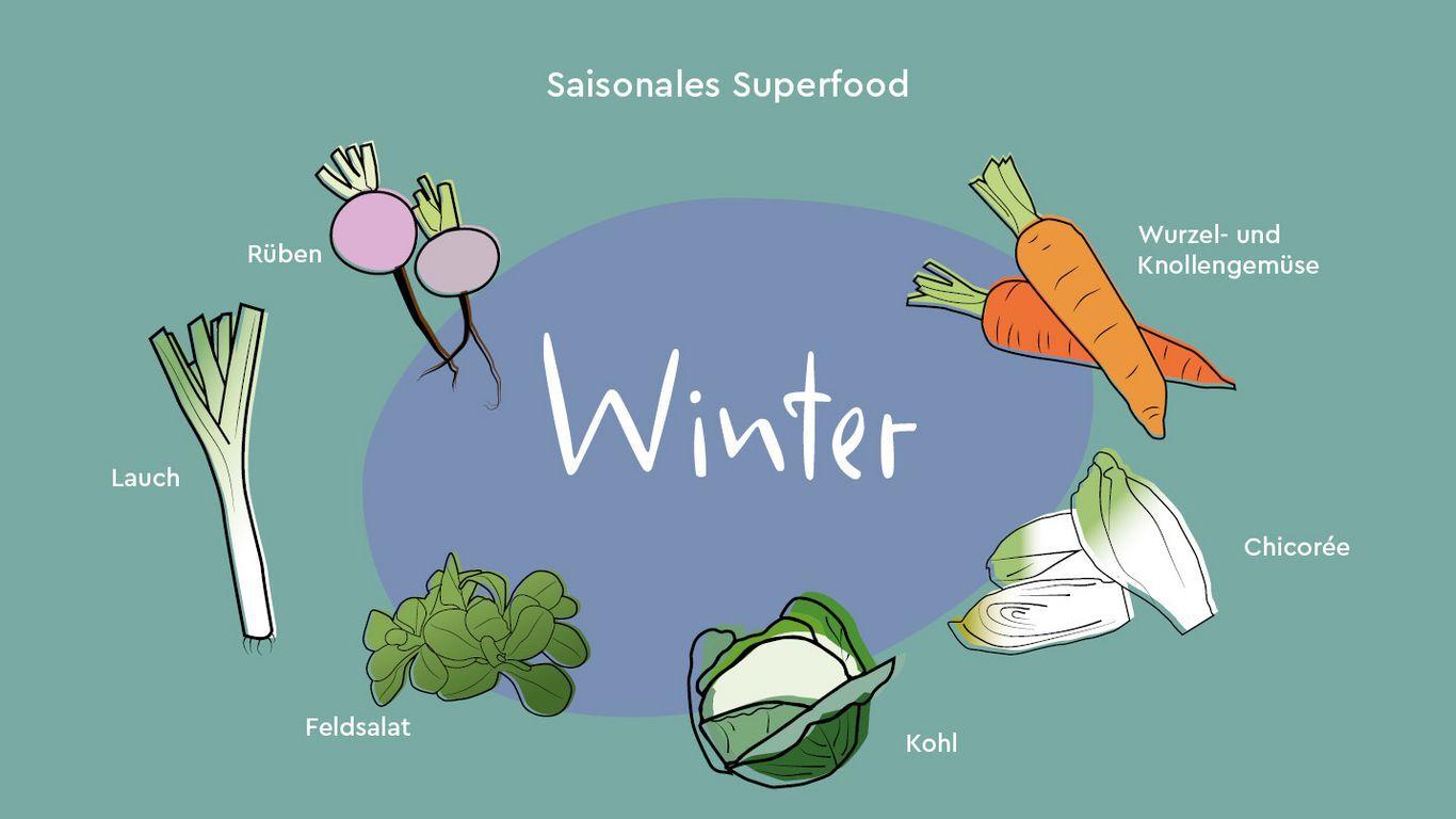 Infografik saisonales Superfood im Winter.